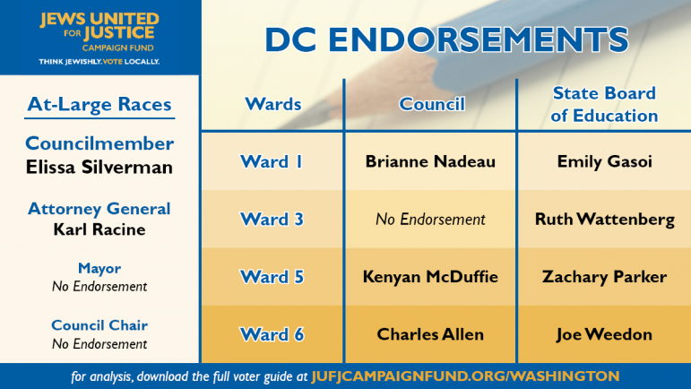 2018 dc voter guide